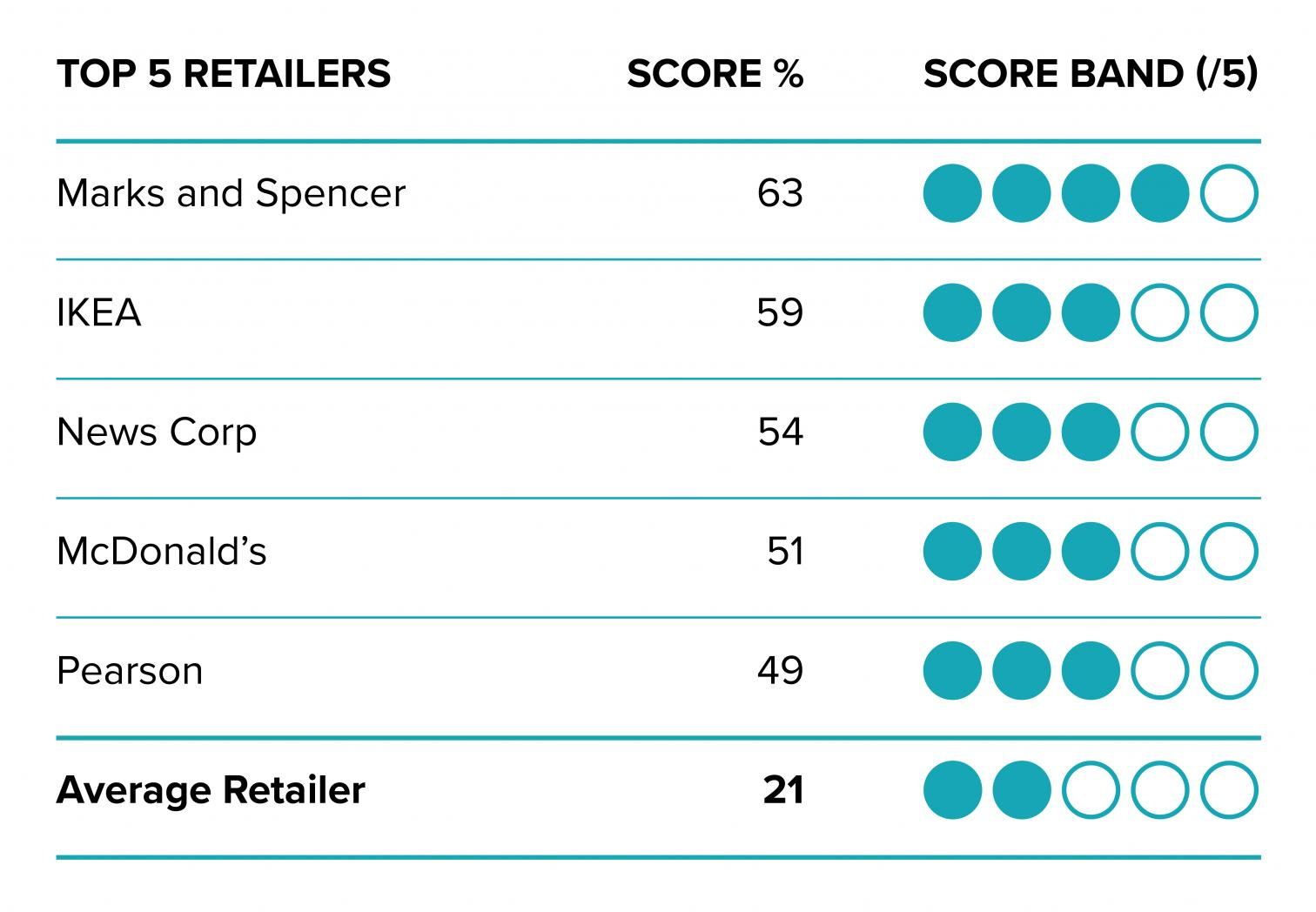 Leader boards showing top five retailers
