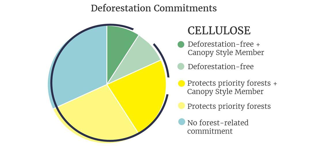 Graph of commitments for companies who use cellulose