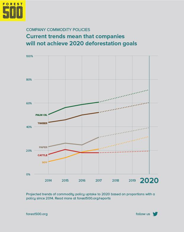 Graphs shows that following current trends, companies will not achieve 2020 deforestation targets