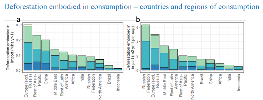 graph shows deforestation embodied in consumption for different countries