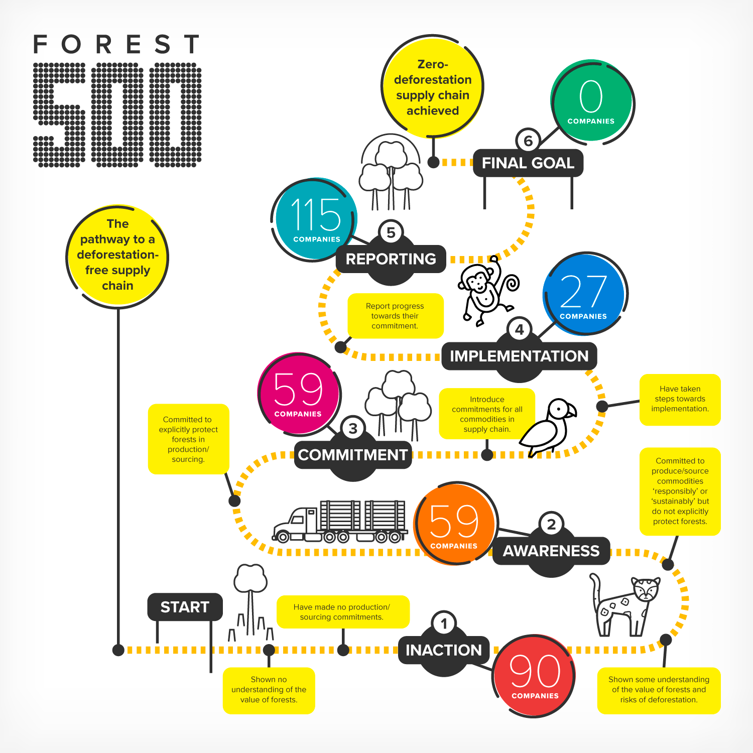 Infographic shows pathway from no awareness through to commitments and implementation to reach the zero deforestation goal