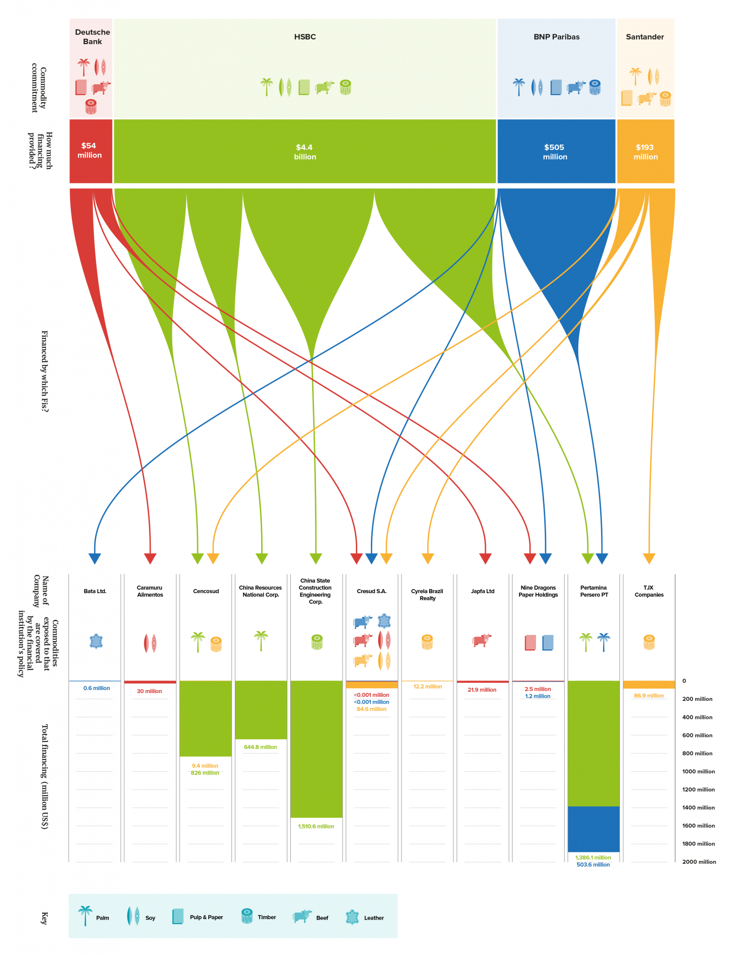 Infographic showing the funding flow of four financial institutions, Deutsche Bank, HSBC, BNP Paribas and Santander, to deforestation-risk companies