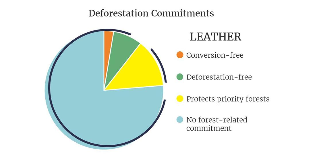 Graph of commitments for companies who use leather