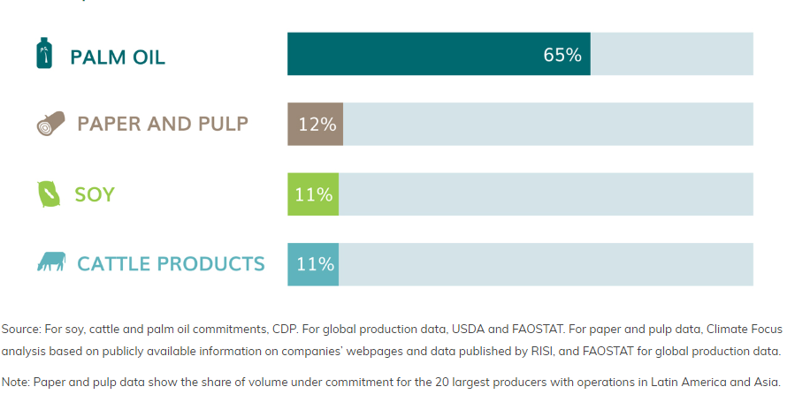 Graph shows Share of global production of palm oil, soy, cattle products, and paper and pulp under a commitment in 2017 (%)