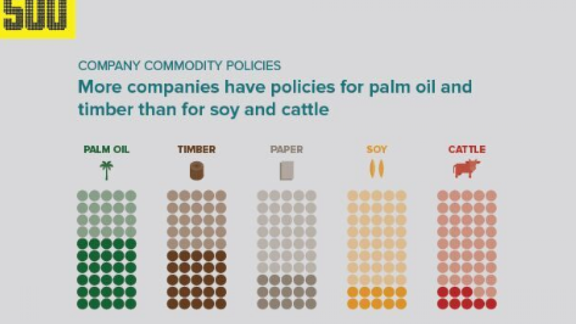 Graph shows that more companies have policies for timber and palm oil than for cattle and soy.