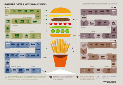 Burger supply chain map